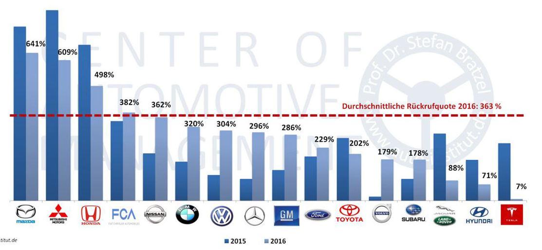 Растет количество отозванных дефектных автомобилей