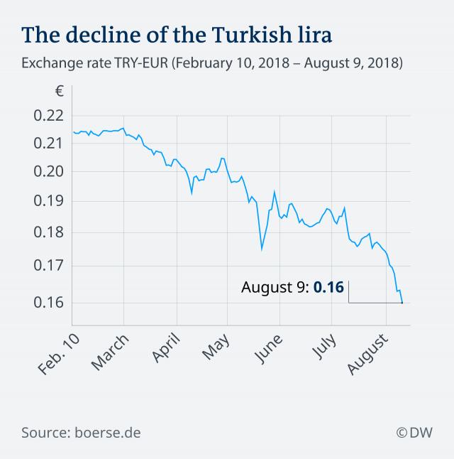 Дональд Трамп подтолкнул падения турецкой лиры новыми пошлинами