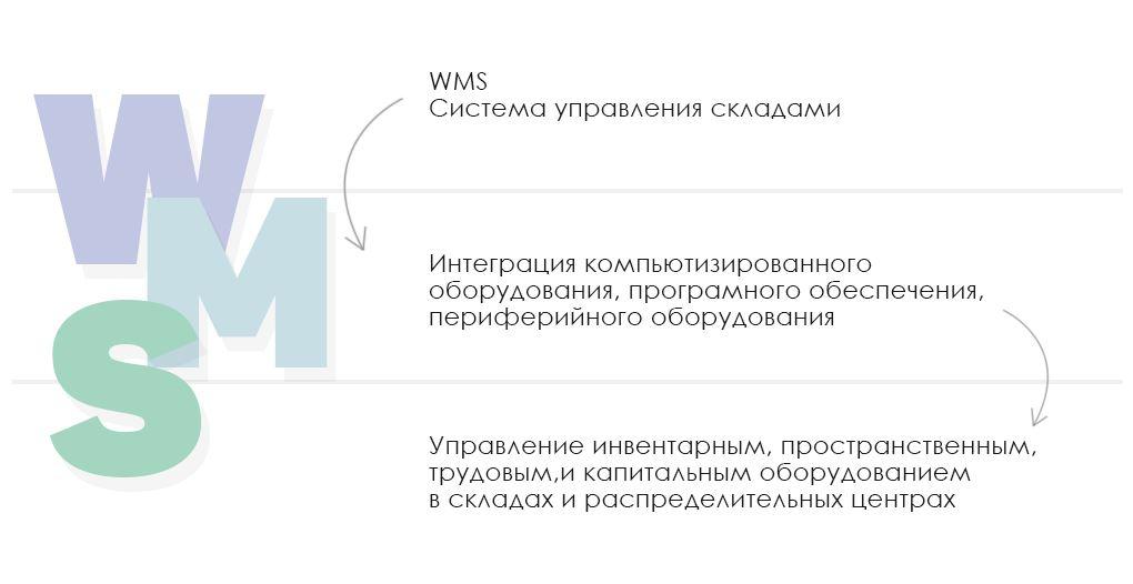 WMS система управления